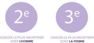 chiffres cancer colorectal
